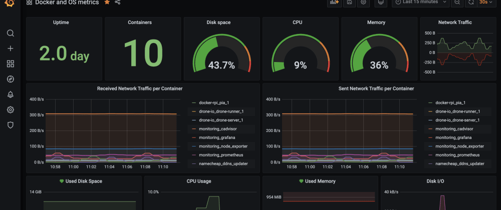 Cover image for Grafana Monitoring on a Raspberry Pi