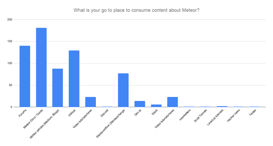 Where are people getting their info about Meteor from