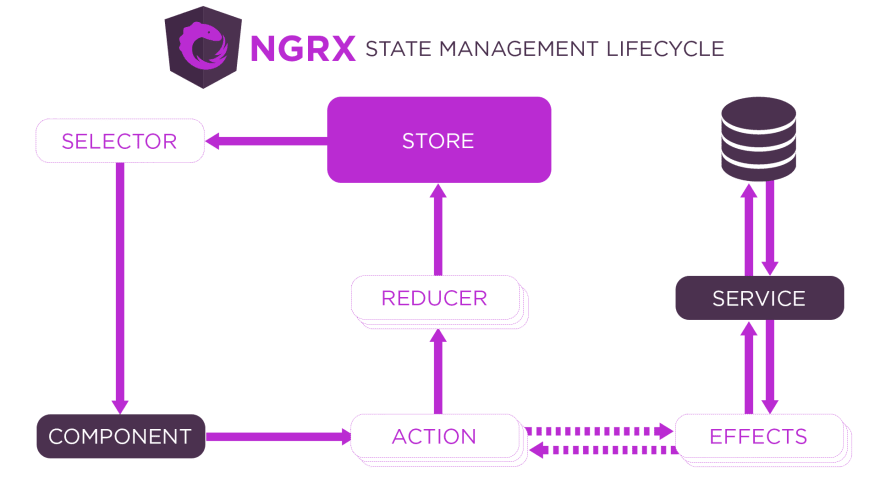 The NgRx Diagram