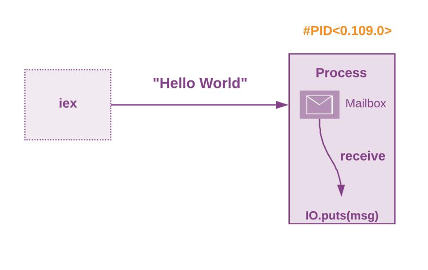Send a message to a process#source%3Dgooglier%2Ecom#https%3A%2F%2Fgooglier%2Ecom%2Fpage%2F%2F10000