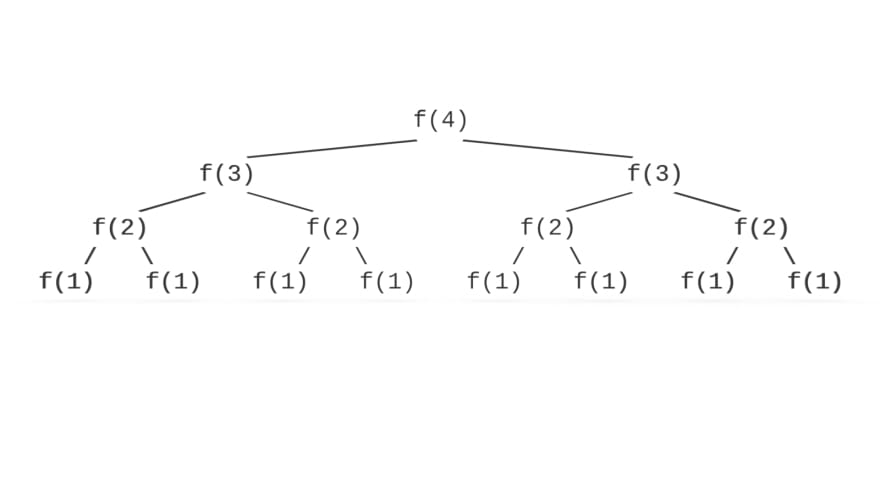 Big O Recursion Tree