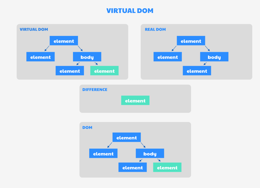 What is Virtual DOM?