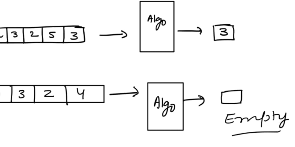 Finding duplicates algorithm series - An Unsorted array as an input.