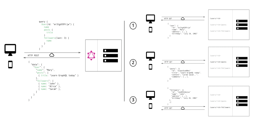 Graphql and Rest network requests