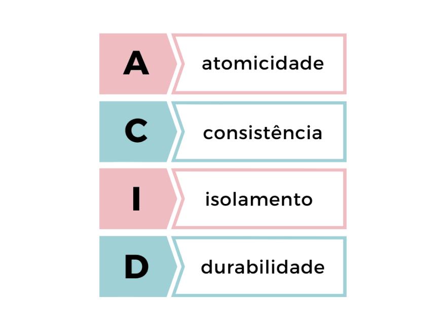 ACID = Atomicidade, Consistência, Isolamento e Durabilidade