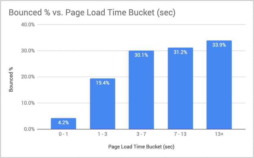 Bounce rate vs page load time showing increased bounces with increased page load times