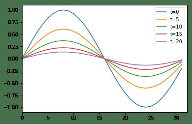 heat-periodic