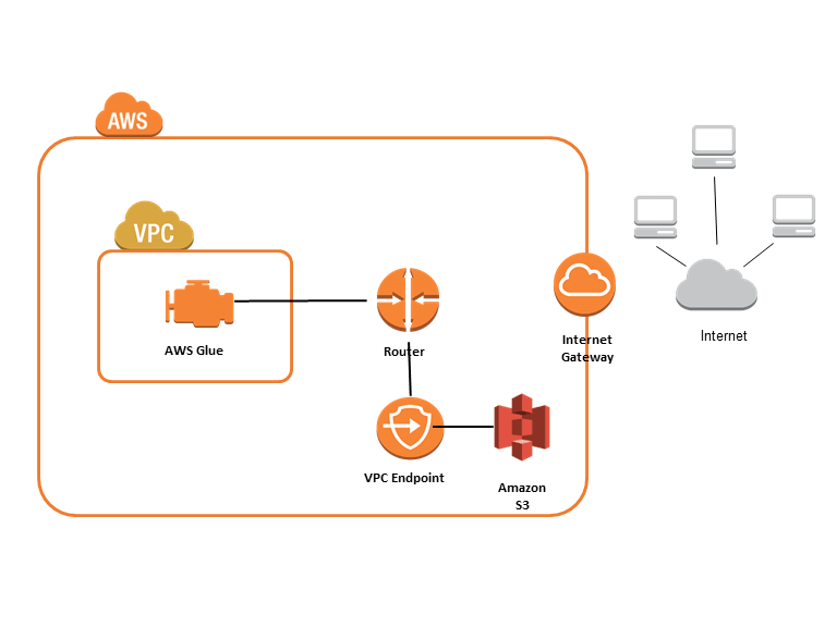Amazon VPC Endpoints for Amazon S3 - AWS Glue