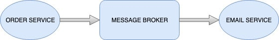 Message broker email example