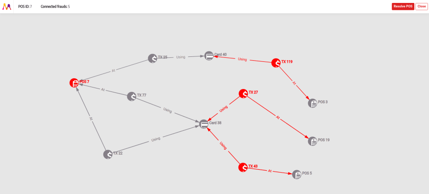 Credit card fraud detection graph visualization
