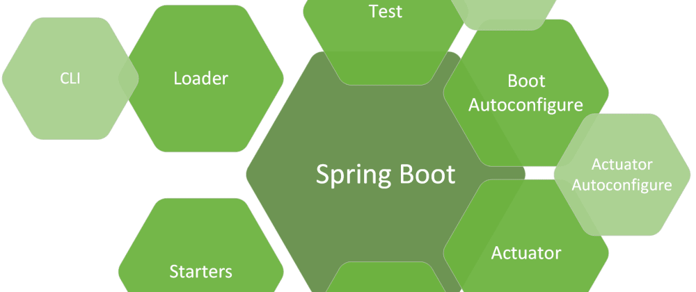 Spring Framework Architecture and Runtime Components - DEV