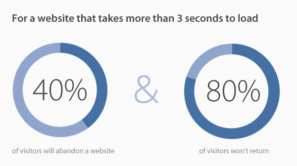 Visitors will abandon a website