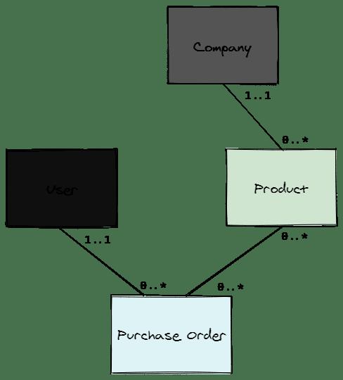 UML diagram of the models describing their associations