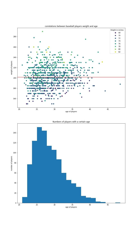 making a figure with two plots using matplotlib