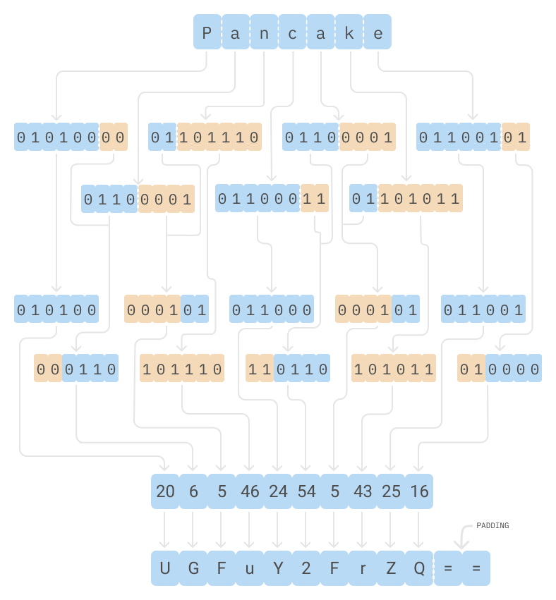 Base64 encoder schematic