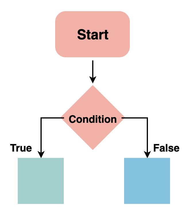 if-else statements
