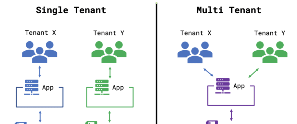 Cover image for Multitenancy module for NestJS with a deep integration into the system as whole.