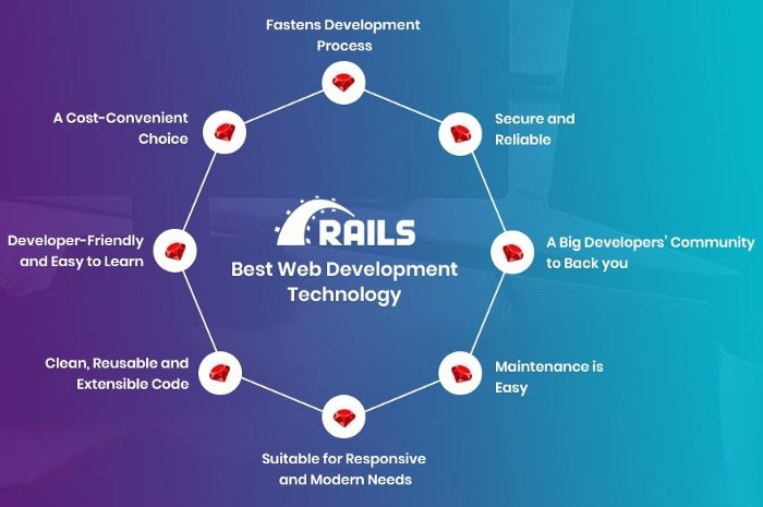 Advantages of Ruby on Rails Web Development framework