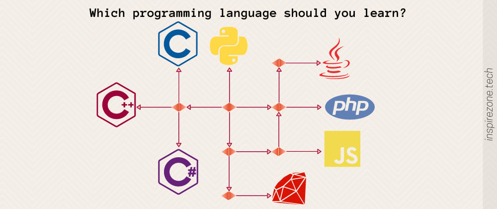 Cover image for What programming language should I learn first? 3 key factors to consider