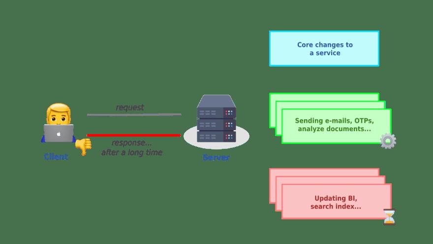 Synchronous client-server architecture