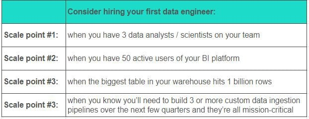 when does my team need data engineer