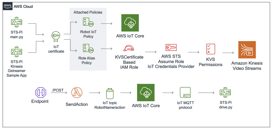 AWS Serverless Telepresence Robot