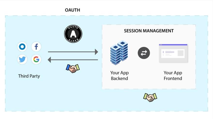 Session Management Flow