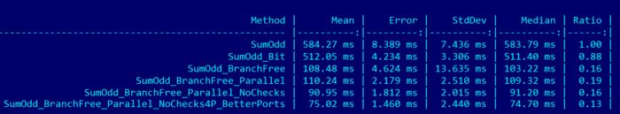 Comparison of all C# tips