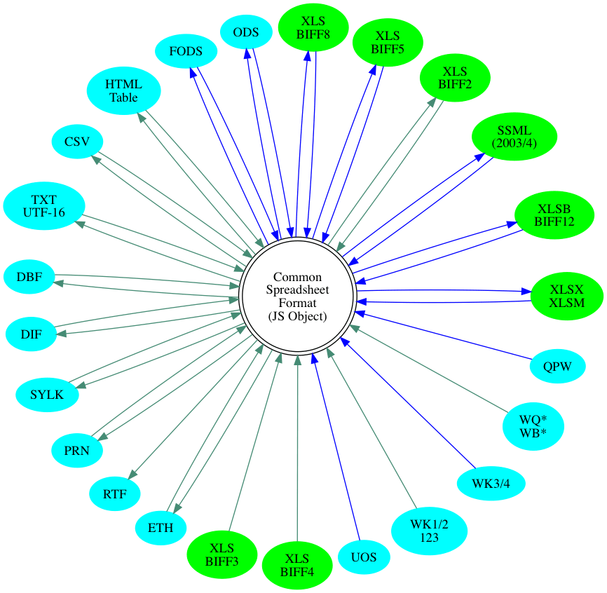 circo graph of format support