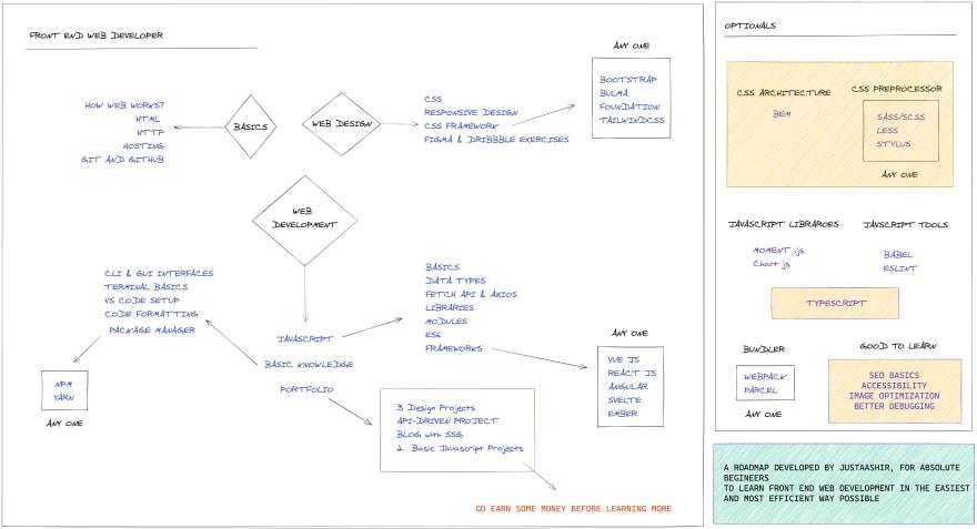 Roadmap - Learning Path