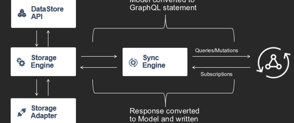 Cover image for Realtime Offline-First Chat App in 100 Seconds with Amplify DataStore, React, and GraphQL