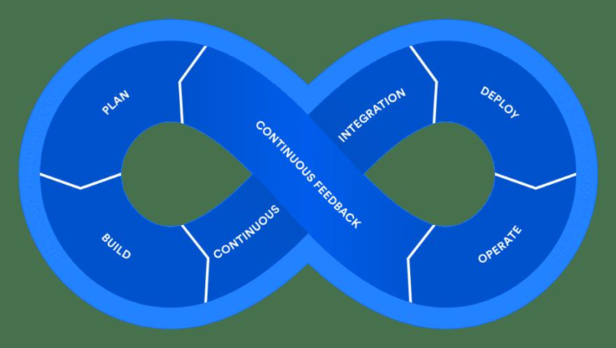 10 Things Java Programmers should learn in 2019 - DEV