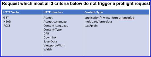 criteria for a simple request