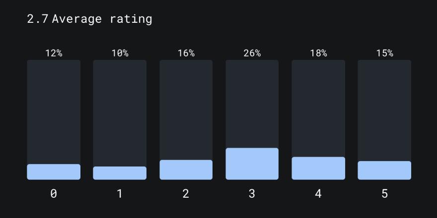 Q12 - Survey Result