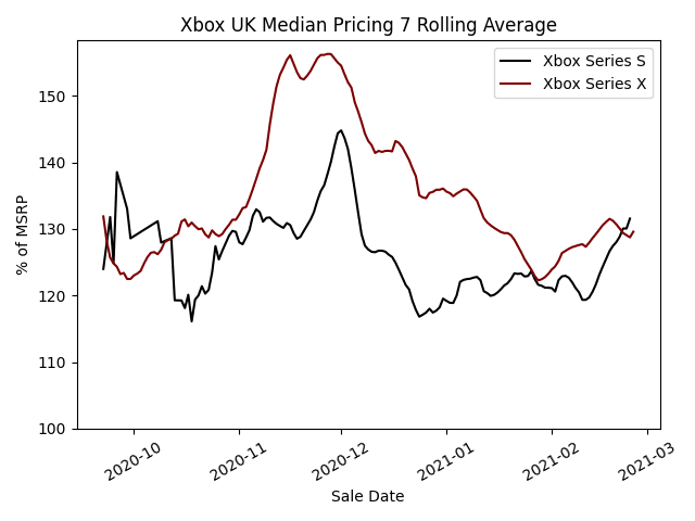 Xbox Median Pricing - 7 Day Rolling Average