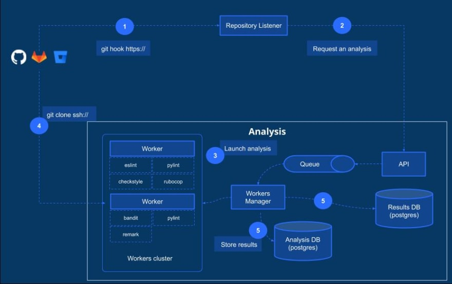 Analysis workflow