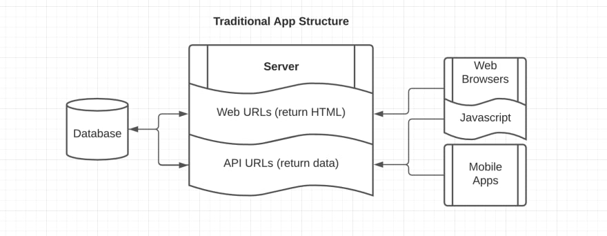 Chart showing a web and API server both using the same Database and the web app using both servers