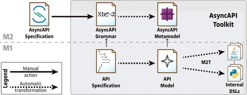 AsyncAPI editor