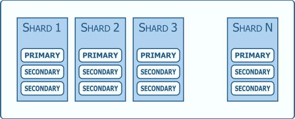 Sharded Cluster Example