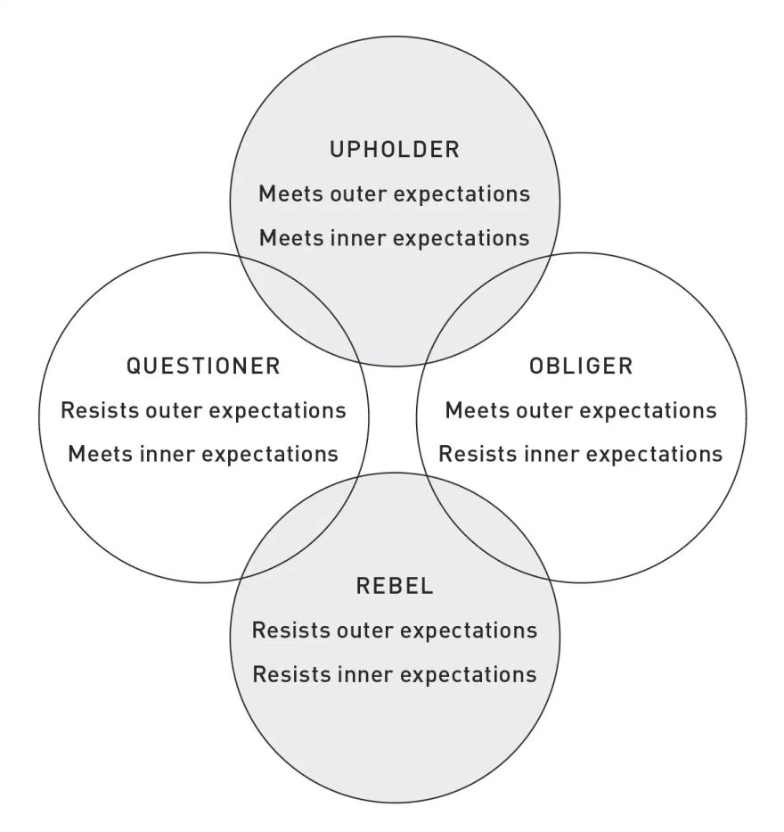 The Four Tendencies: Upholder, Questioner, Rebel and Obliger#source%3Dgooglier%2Ecom#https%3A%2F%2Fgooglier%2Ecom%2Fpage%2F%2F10000
