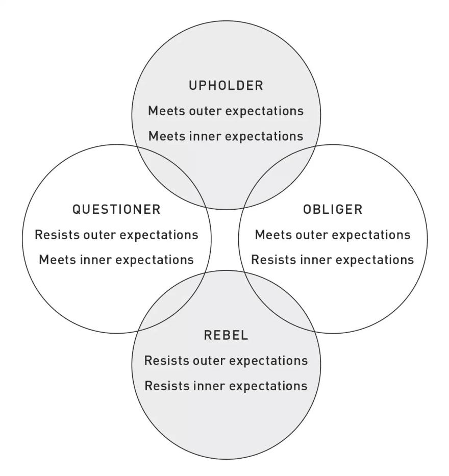 The Four Tendencies: Upholder, Questioner, Rebel and Obliger