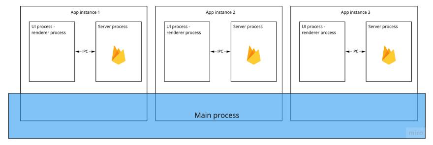 Refi App architecture
