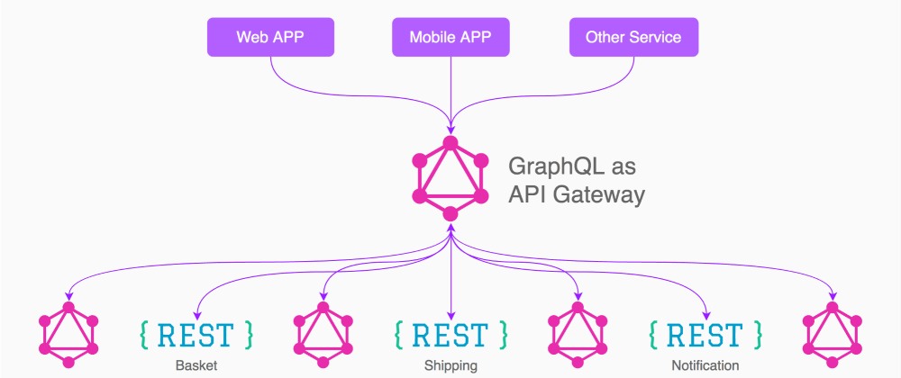 Cover image for Best way to glue Graphql APIs with Apollo Federation