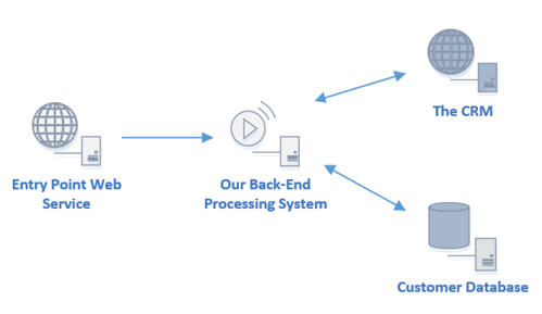 customer-onboarding-architecture