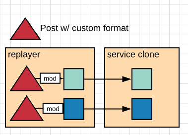 post with custom variable