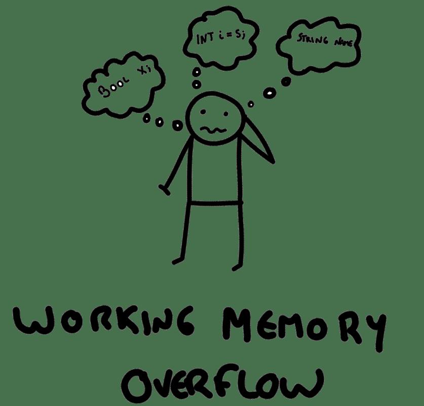 Working memory overflow