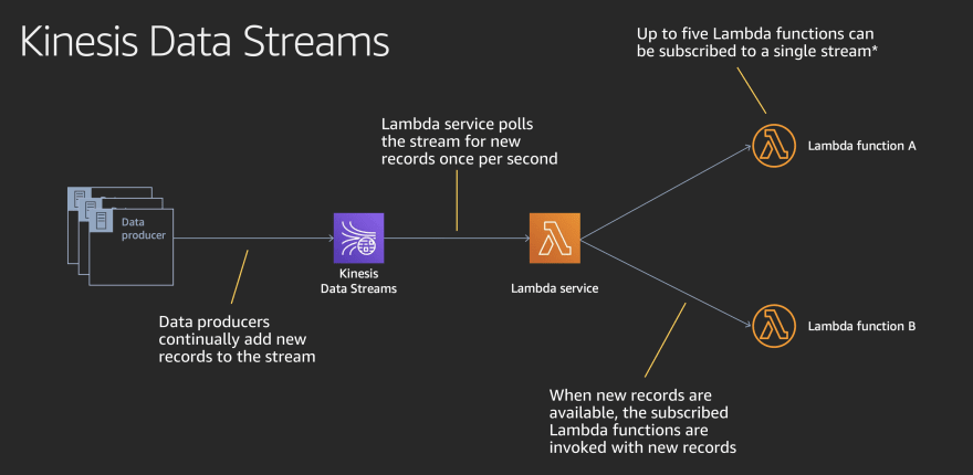 Kinesis Data Streams Overview