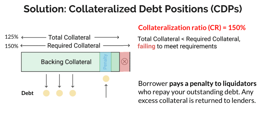 Collateralized Debt Positions 2