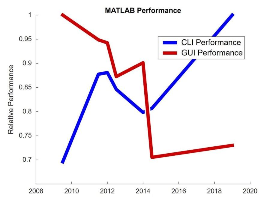 MATLAB Performance Comparison