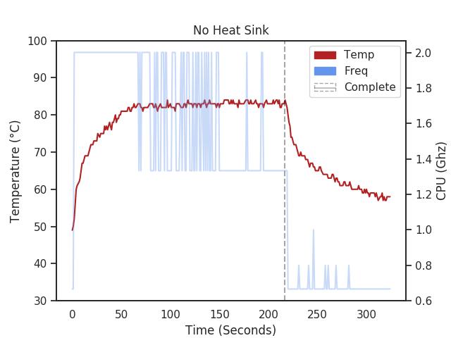 Raspberry Pi 4 with no heatsink temperature chart